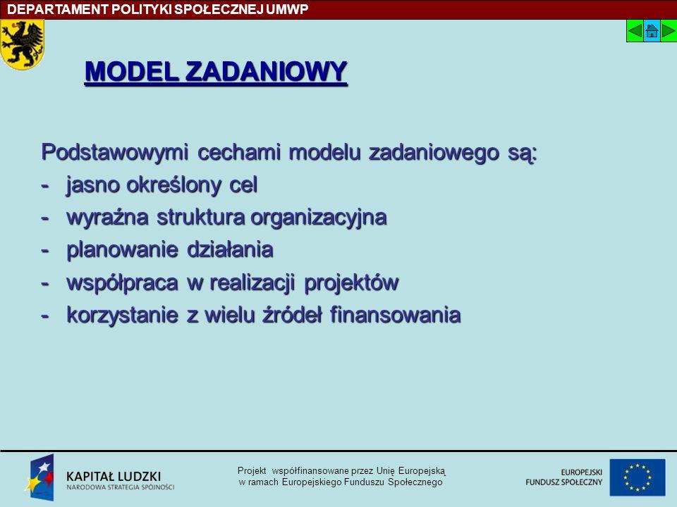DEPARTAMENT POLITYKI SPOŁECZNEJ UMWP Projekt współfinansowane przez Unię Europejską w ramach Europejskiego Funduszu Społecznego MODEL ZADANIOWY Podstawowymi cechami modelu zadaniowego są: -jasno określony cel -wyraźna struktura organizacyjna -planowanie działania -współpraca w realizacji projektów -korzystanie z wielu źródeł finansowania