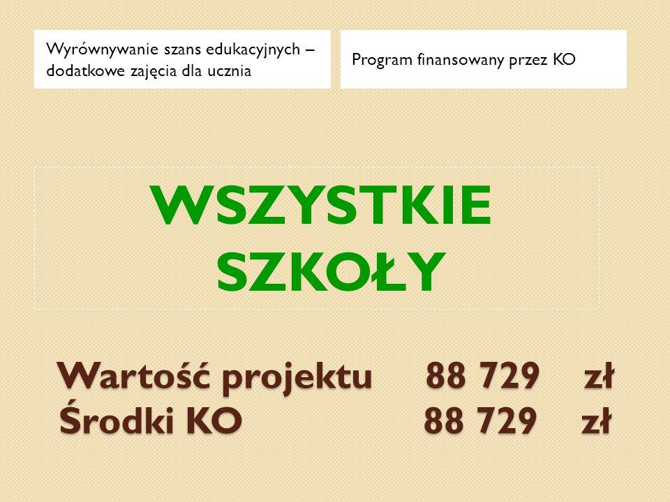 Wartość projektu 88 729 zł Środki KO 88 729 zł Wyrównywanie szans edukacyjnych – dodatkowe zajęcia dla ucznia Program finansowany przez KO WSZYSTKIE S