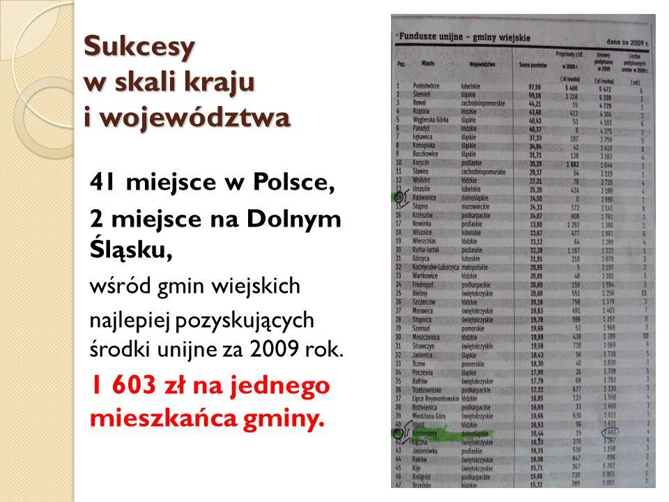 Sukcesy w skali kraju i województwa 41 miejsce w Polsce, 2 miejsce na Dolnym Śląsku, wśród gmin wiejskich najlepiej pozyskujących środki unijne za 200