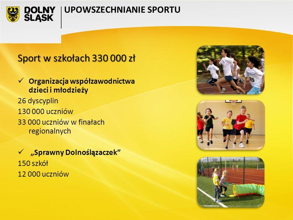 UPOWSZECHNIANIE SPORTU Sport w szkołach 330 000 zł Organizacja współzawodnictwa dzieci i młodzieży 26 dyscyplin 130 000 uczniów 33 000 uczniów w finał