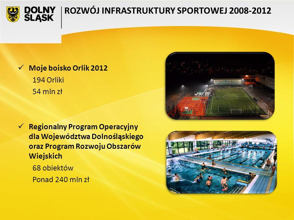Moje boisko Orlik 2012 194 Orliki 54 mln zł Regionalny Program Operacyjny dla Województwa Dolnośląskiego oraz Program Rozwoju Obszarów Wiejskich 68 ob