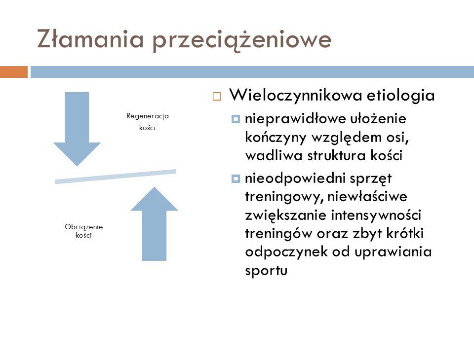 Złamania przeciążeniowe Regeneracja kości Obciążenie kości Wieloczynnikowa etiologia nieprawidłowe ułożenie kończyny względem osi, wadliwa struktura k