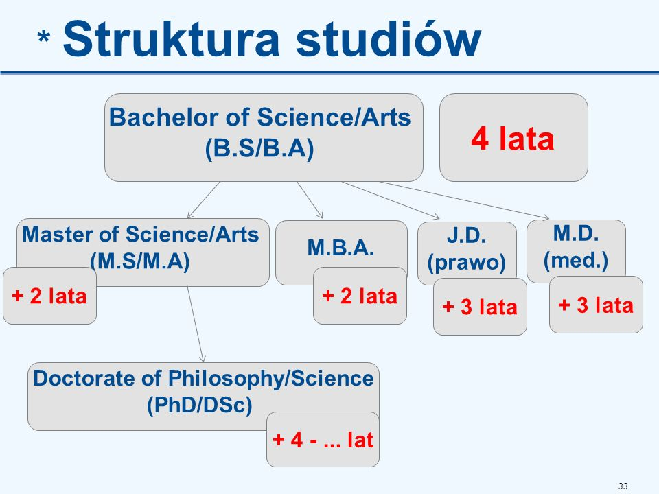 33 * Struktura studiów Bachelor of Science/Arts (B.S/B.A) 4 lata Master of Science/Arts (M.S/M.A) + 2 lata M.B.A. + 2 lata J.D. (prawo) M.D. (med.) Do