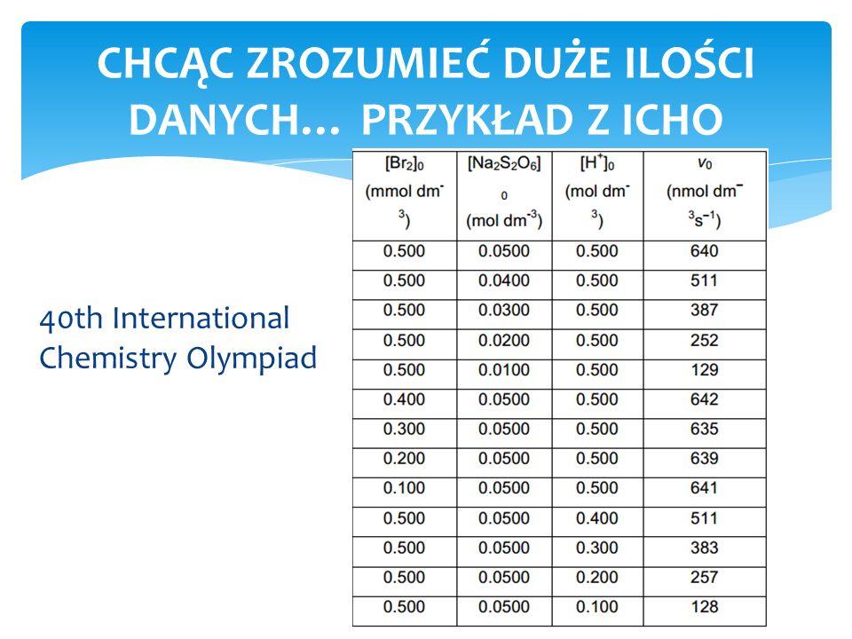 40th International Chemistry Olympiad CHCĄC ZROZUMIEĆ DUŻE ILOŚCI DANYCH… PRZYKŁAD Z ICHO