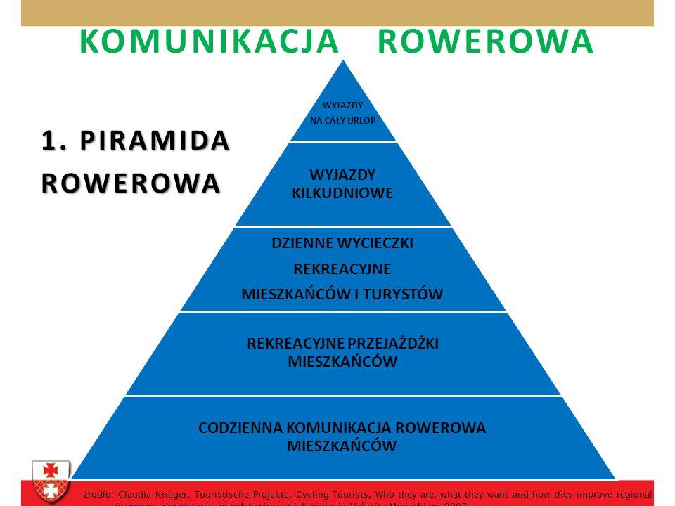 KOMUNIKACJA ROWEROWA 1.