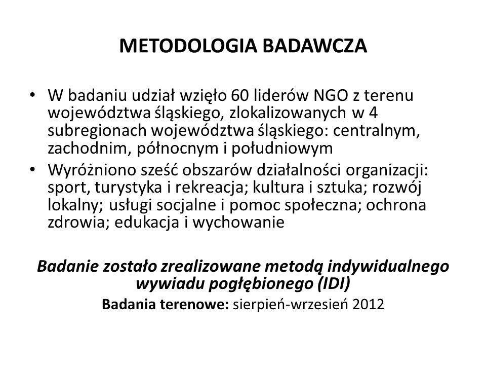METODOLOGIA BADAWCZA W badaniu udział wzięło 60 liderów NGO z terenu województwa śląskiego, zlokalizowanych w 4 subregionach województwa śląskiego: centralnym, zachodnim, północnym i południowym Wyróżniono sześć obszarów działalności organizacji: sport, turystyka i rekreacja; kultura i sztuka; rozwój lokalny; usługi socjalne i pomoc społeczna; ochrona zdrowia; edukacja i wychowanie Badanie zostało zrealizowane metodą indywidualnego wywiadu pogłębionego (IDI) Badania terenowe: sierpień-wrzesień 2012