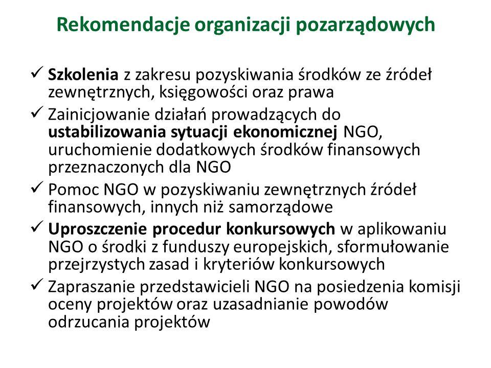 Rekomendacje organizacji pozarządowych Szkolenia z zakresu pozyskiwania środków ze źródeł zewnętrznych, księgowości oraz prawa Zainicjowanie działań prowadzących do ustabilizowania sytuacji ekonomicznej NGO, uruchomienie dodatkowych środków finansowych przeznaczonych dla NGO Pomoc NGO w pozyskiwaniu zewnętrznych źródeł finansowych, innych niż samorządowe Uproszczenie procedur konkursowych w aplikowaniu NGO o środki z funduszy europejskich, sformułowanie przejrzystych zasad i kryteriów konkursowych Zapraszanie przedstawicieli NGO na posiedzenia komisji oceny projektów oraz uzasadnianie powodów odrzucania projektów