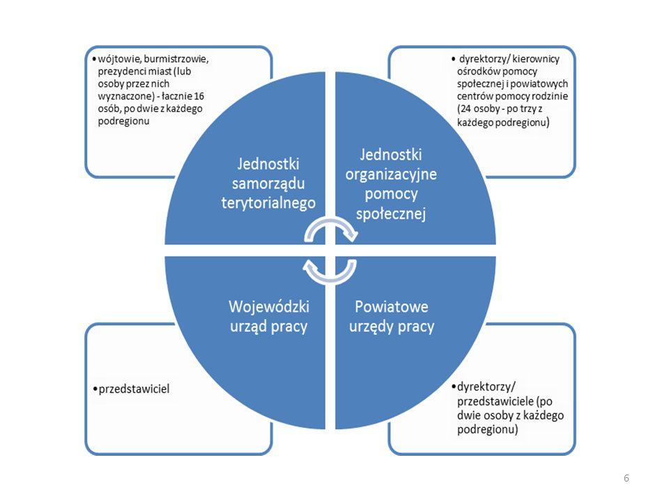 EKWIWALENTY z czym podmiot (pojęcie) jest utożsamiany, zamienniki/wyrażenia zastępujące podmiot szansa, potencjał proces kamyczek, przyczynek działalność gospodarcza, małe przedsiębiorstwo przedsiębiorczość społeczna, gospodarka społeczna zatrudnienie wspomagane pomysł na rozwiązywanie problemów społecznych oddolne działanie element w łańcuchu wokół danego samorządu doklejka III sektora