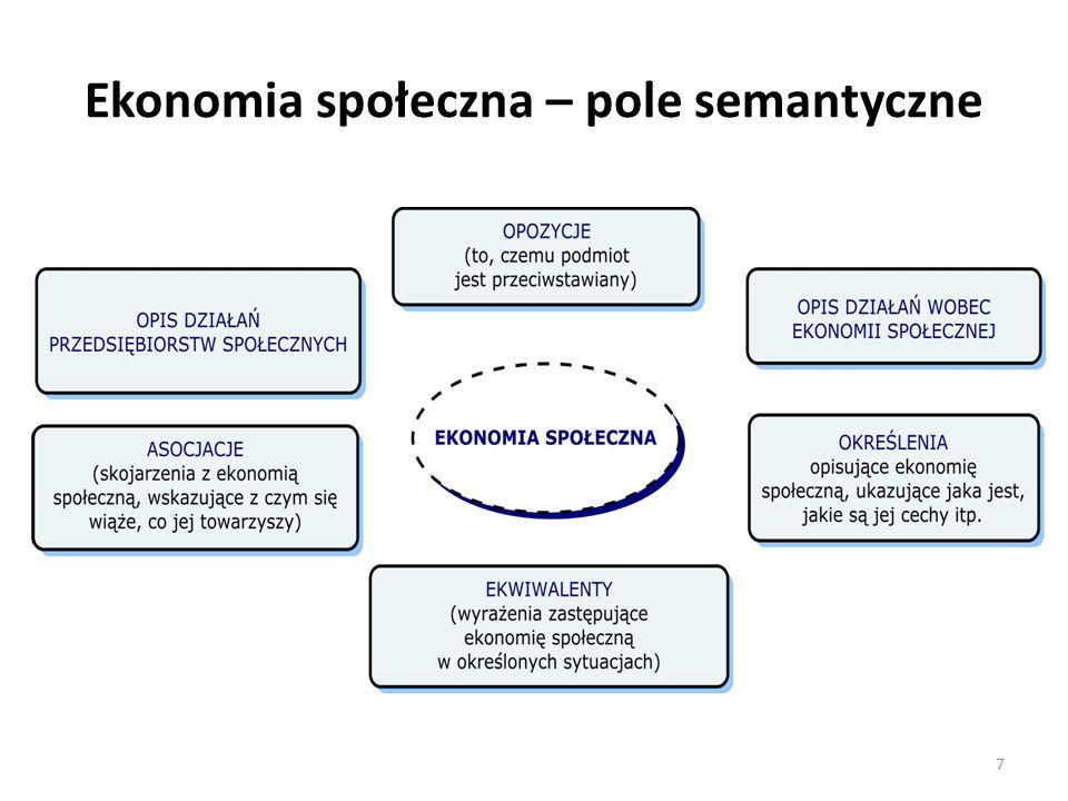 Ekonomia społeczna – pole semantyczne 7