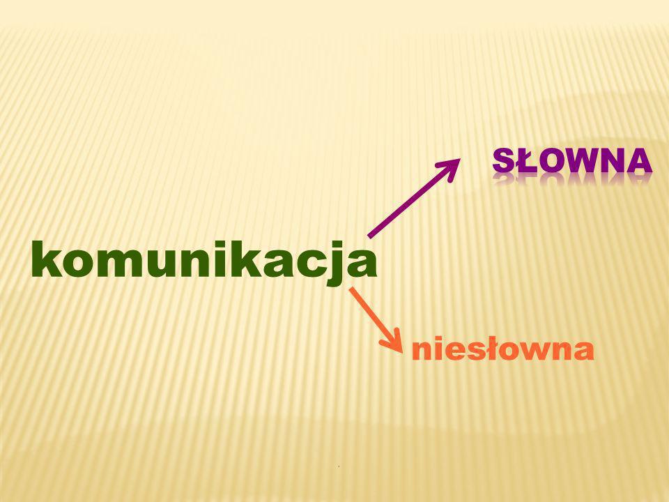 werbalna komunikacja komunikacja słowem, pismem i zwierzęta komunikują(dźwięki, postawa), tylko człowiek używa komunikację do porozumiewania