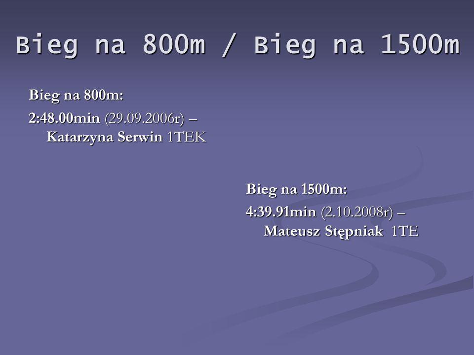 Wielobój lekkoatletyczny drużynowy: (100m, 400m, 1500m, 4x100m, skok w dal, pchnięcie kulą 5/6kg): 1032pkt – chłopcy (2.10.2008r) 100m: 100m: KAMIL RZEZAK 1H – 12.59s KAMIL RZEZAK 1H – 12.59s ADRIAN GRZELAK 2TB – 13.26s ADRIAN GRZELAK 2TB – 13.26s 400m: 400m: MATEUSZ KRUPA 1TE – 1:04.07min MATEUSZ KRUPA 1TE – 1:04.07min DARIUSZ NOWACKI 1TB – 1:02.76min DARIUSZ NOWACKI 1TB – 1:02.76min 1500m: 1500m: MATEUSZ STĘPNIAK 1TE – 4:48,31min MATEUSZ STĘPNIAK 1TE – 4:48,31min DAWID PRACZYK 2TE – 4:57.43min DAWID PRACZYK 2TE – 4:57.43min 4x100m: 4x100m: KRZYSZTOF KARDAS 2H KRZYSZTOF KARDAS 2H KAMIL RZEZAK 1H KAMIL RZEZAK 1H DOMINIK KOŻUCHOWSKI 1TEK DOMINIK KOŻUCHOWSKI 1TEK DANIEL KOPYŚĆ 2TE czas sztafety - 0:55.75min DANIEL KOPYŚĆ 2TE czas sztafety - 0:55.75min SKOK W DAL: SKOK W DAL: KAMIL CIENIUCH 1TM – 5,02m KAMIL CIENIUCH 1TM – 5,02m KONRAD KRZYŻANOWSKI 1TB – 5,05m KONRAD KRZYŻANOWSKI 1TB – 5,05m PCHNIĘCIE KULĄ (6kg): PCHNIĘCIE KULĄ (6kg): JAKUB KOWALIK 3WP – 12,66m JAKUB KOWALIK 3WP – 12,66m PAWEŁ BOGDAŃSKI 1H – 11,19m PAWEŁ BOGDAŃSKI 1H – 11,19m