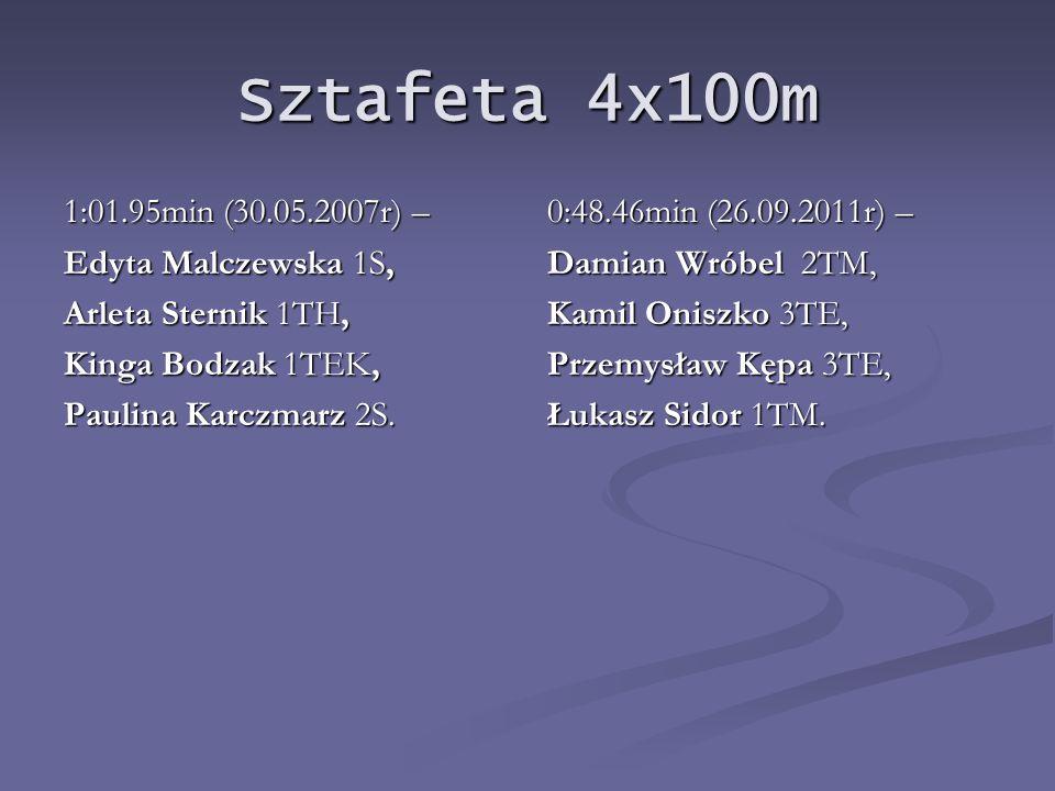 Wielobój lekkoatletyczny drużynowy: (100m, 400m, 800m, 4x100m, skok w dal, pchnięcie kulą 4kg): 833pkt – dziewczęta (26.09.2008r) 100m: ILONA MAZUREK 1S - 16.93s JUSTYNA MATEJCZUK 1TH - 15.23s JUSTYNA MATEJCZUK 1TH - 15.23s 400m: MONIKA WŁOSEK 2 TEK - 1:25.00min 800m: KATARZYNA SERWIN 3TEK - 3:03.06min 4x100m sztafeta: EWELINA TRUBA 1TH EWELINA TRUBA 1TH JUSTYNA MATEJCZUK 1TH JUSTYNA MATEJCZUK 1TH ILONA MAZUREK 1S ILONA MAZUREK 1S MONIKA ZBICIAK 2TEK czas sztafety -1:12.14min MONIKA ZBICIAK 2TEK czas sztafety -1:12.14min skok w dal: MONIKA ZBICIAK 2TEK - 3,30m ARLETA STERNIK 3TH - 3,20m ARLETA STERNIK 3TH - 3,20m pchnięcie kulą: MONIKA CHAZAN 1TEK - 6,94m SYLWIA FLISIAK 2TEK - 6,26m SYLWIA FLISIAK 2TEK - 6,26m