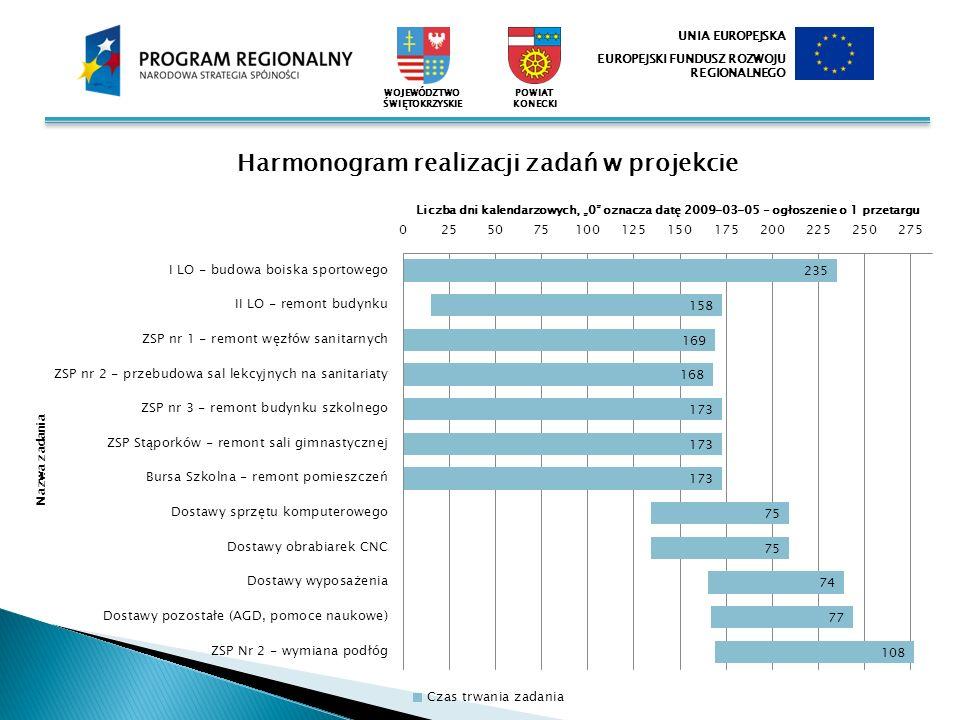 WOJEWÓDZTWO ŚWIĘTOKRZYSKIE UNIA EUROPEJSKA EUROPEJSKI FUNDUSZ ROZWOJU REGIONALNEGO POWIAT KONECKI