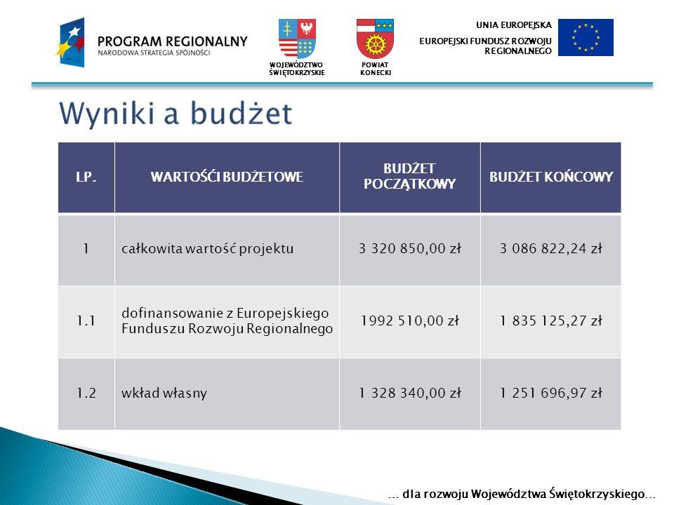 LP.WARTOŚĆI BUDŻETOWE BUDŻET POCZĄTKOWY BUDŻET KOŃCOWY 1całkowita wartość projektu3 320 850,00 zł3 086 822,24 zł 1.1 dofinansowanie z Europejskiego Fu