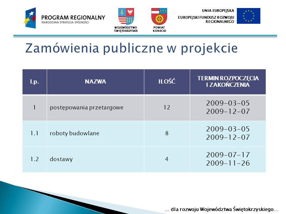 Lp.NAZWAILOŚĆ TERMIN ROZPOCZĘCIA I ZAKOŃCZENIA 1postępowania przetargowe12 2009-03-05 2009-12-07 1.1roboty budowlane8 2009-03-05 2009-12-07 1.2dostawy