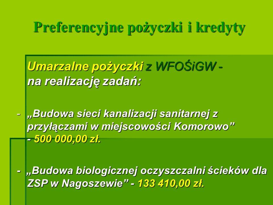 Preferencyjne kredyty ze środków Preferencyjne kredyty ze środków Europejskiego Funduszu Rozwoju Wsi Polskiej - na zadania: Europejskiego Funduszu Rozwoju Wsi Polskiej - na zadania: -Rozbudowa szkoły i budowa hali sportowej w Dybkach - 700 000,00 zł.