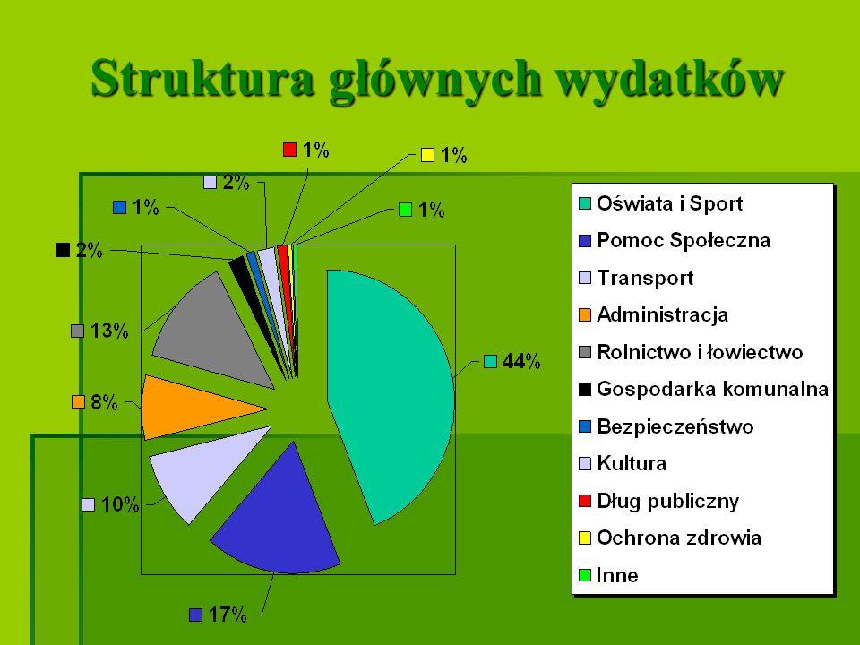 Łączna kwota długu stanowiła 34,56 % planowanych dochodów budżetu Gminy na rok 2010.