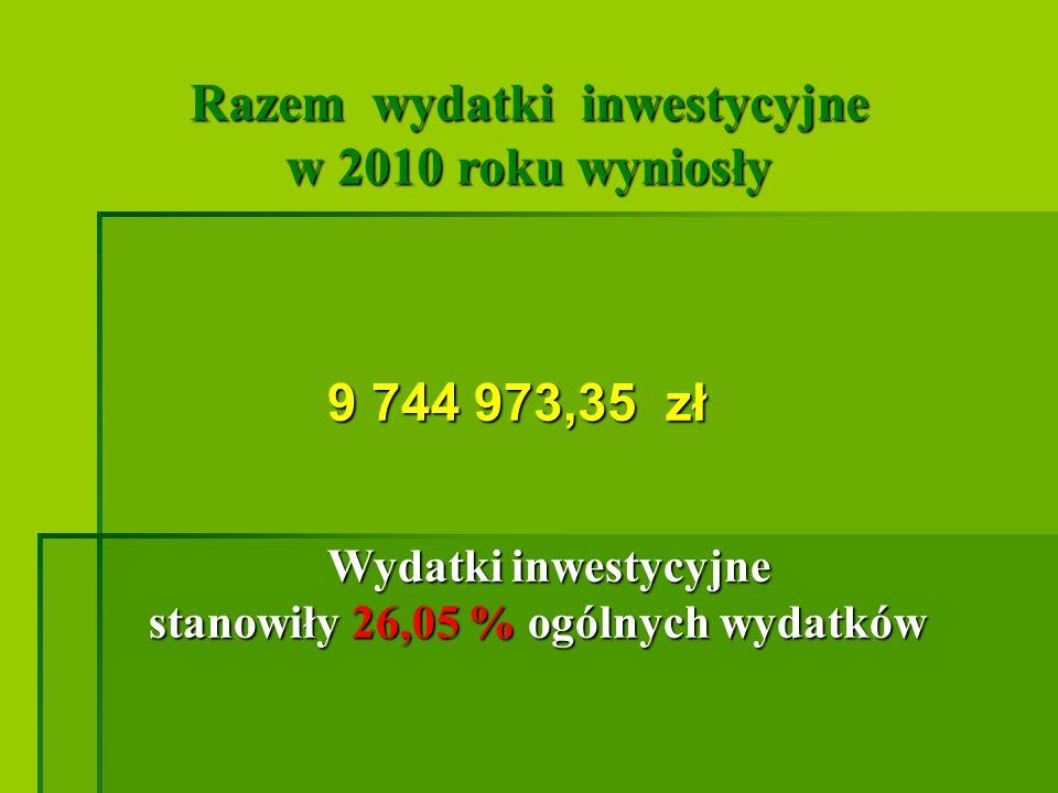 PORÓWNANIE wydatków inwestycyjnych w latach 2008 -2010 w 2008 r.