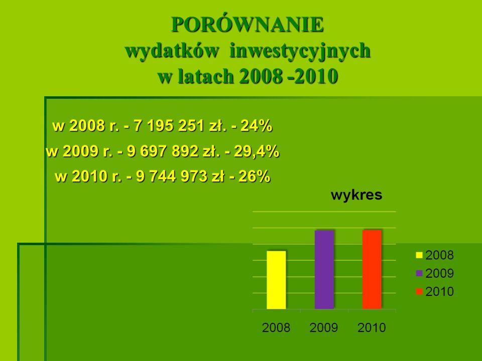 Wydatki związane z realizacją programów unijnych w 2010 roku wyniosły -2 860 966 zł.