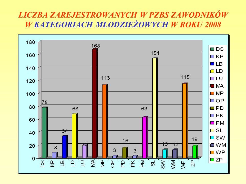 LICZBA ZAREJESTROWANYCH W PZBS ZAWODNIKÓW W KATEGORIACH MŁODZIEŻOWYCH W ROKU 2008