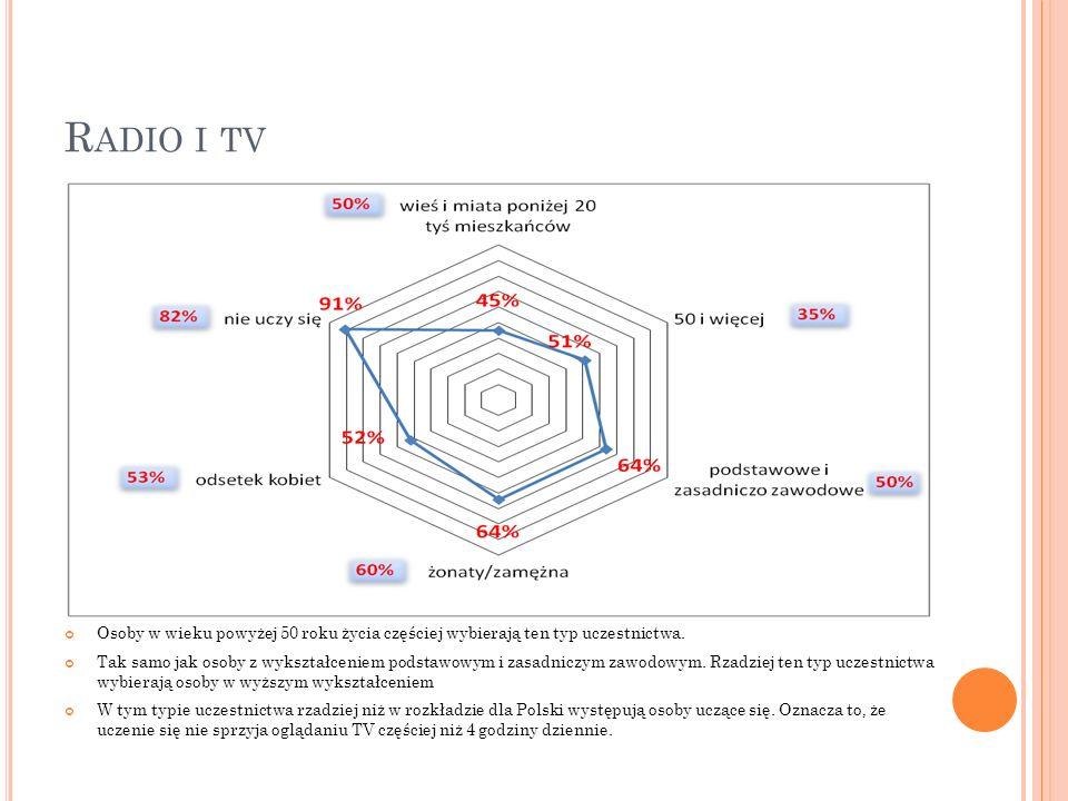R ADIO I TV Osoby w wieku powyżej 50 roku życia częściej wybierają ten typ uczestnictwa. Tak samo jak osoby z wykształceniem podstawowym i zasadniczym