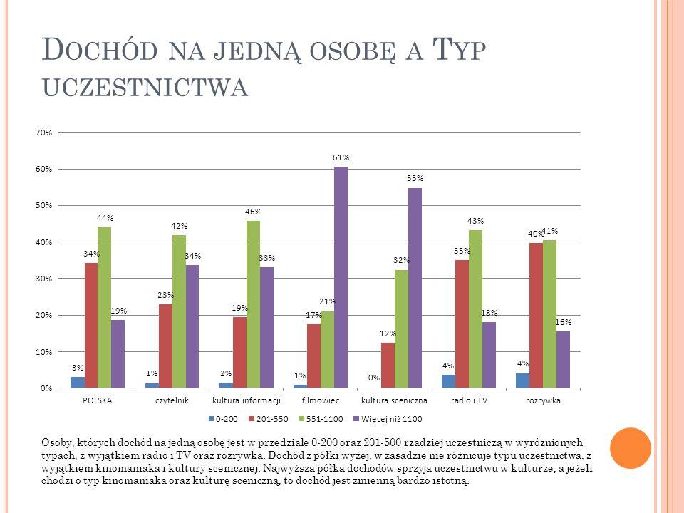 D OCHÓD NA JEDNĄ OSOBĘ A T YP UCZESTNICTWA Osoby, których dochód na jedną osobę jest w przedziale 0-200 oraz 201-500 rzadziej uczestniczą w wyróżniony