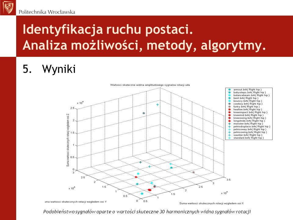 Identyfikacja ruchu postaci. Analiza możliwości, metody, algorytmy. 5.Wyniki Podobieństwo sygnałów oparte o wartości skuteczne 30 harmonicznych widna