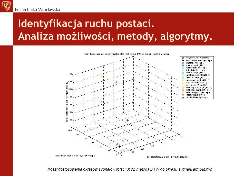 Identyfikacja ruchu postaci. Analiza możliwości, metody, algorytmy. Koszt dostosowania okresów sygnałów rotacji XYZ metoda DTW do okresu sygnału armou