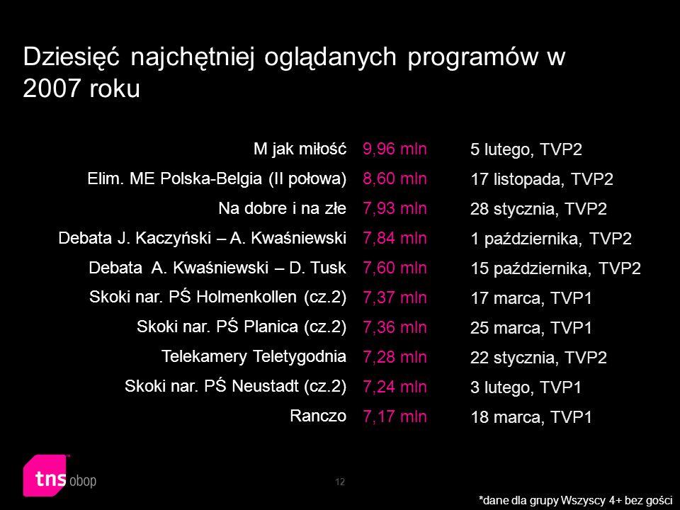 12 Dziesięć najchętniej oglądanych programów w 2007 roku M jak miłość Elim. ME Polska-Belgia (II połowa) Na dobre i na złe Debata J. Kaczyński – A. Kw