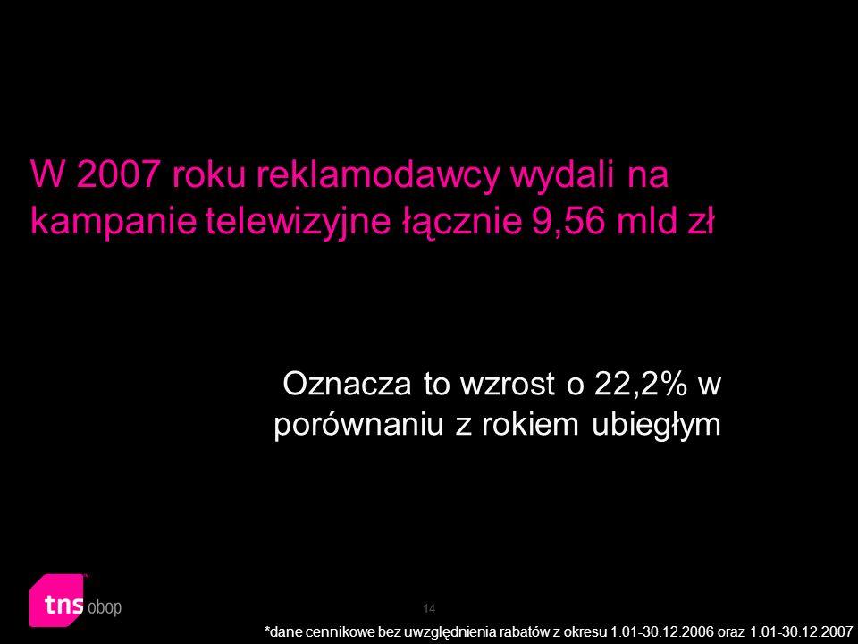 14 W 2007 roku reklamodawcy wydali na kampanie telewizyjne łącznie 9,56 mld zł Oznacza to wzrost o 22,2% w porównaniu z rokiem ubiegłym *dane cennikow