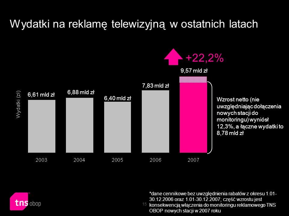 15 Wydatki na reklamę telewizyjną w ostatnich latach *dane cennikowe bez uwzględnienia rabatów z okresu 1.01- 30.12.2006 oraz 1.01-30.12.2007; część w