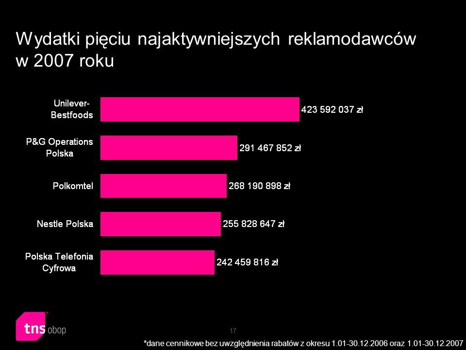 17 Wydatki pięciu najaktywniejszych reklamodawców w 2007 roku *dane cennikowe bez uwzględnienia rabatów z okresu 1.01-30.12.2006 oraz 1.01-30.12.2007