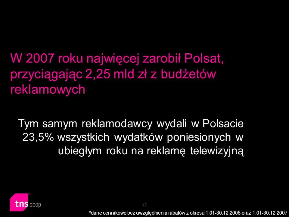 18 W 2007 roku najwięcej zarobił Polsat, przyciągając 2,25 mld zł z budżetów reklamowych Tym samym reklamodawcy wydali w Polsacie 23,5% wszystkich wyd