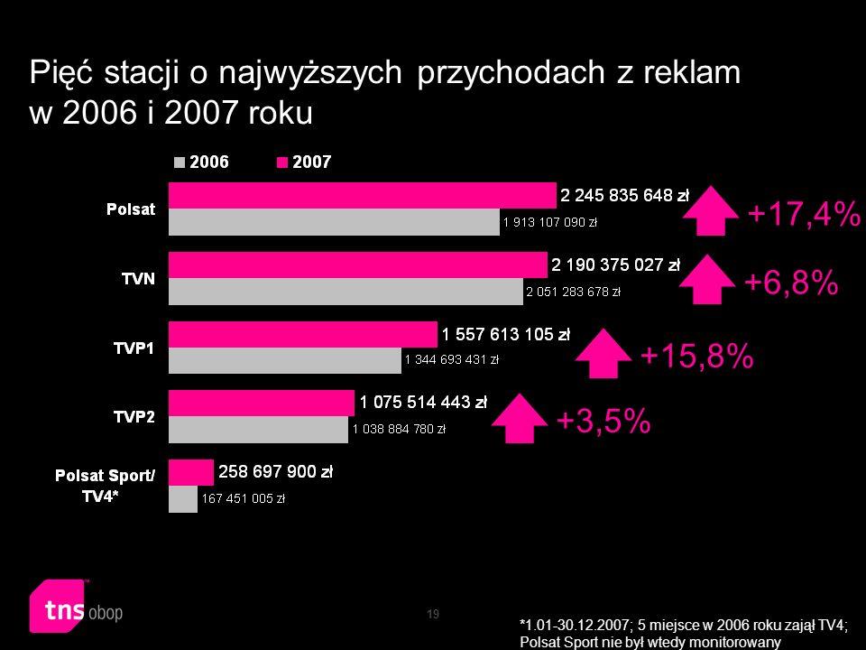 19 Pięć stacji o najwyższych przychodach z reklam w 2006 i 2007 roku *1.01-30.12.2007; 5 miejsce w 2006 roku zajął TV4; Polsat Sport nie był wtedy mon