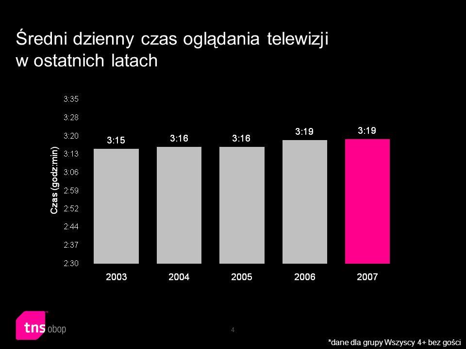 4 Średni dzienny czas oglądania telewizji w ostatnich latach *dane dla grupy Wszyscy 4+ bez gości
