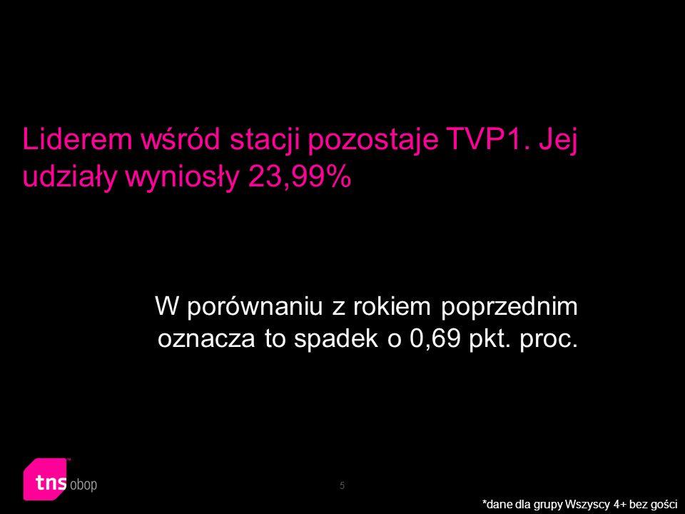 5 Liderem wśród stacji pozostaje TVP1. Jej udziały wyniosły 23,99% W porównaniu z rokiem poprzednim oznacza to spadek o 0,69 pkt. proc. *dane dla grup