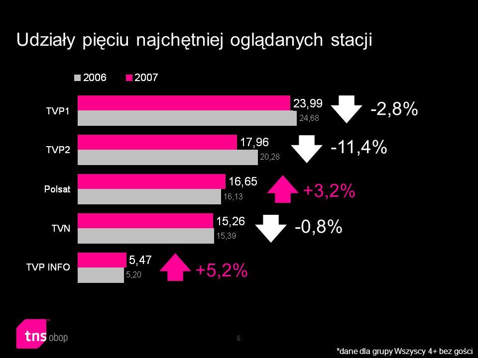 7 Najlepiej oglądaną stacją tematyczną była TVN24, która swój wynik z 2006 roku (1,89%) poprawiła w roku 2007, uzyskując udziały w oglądalności na poziomie 3,12% Tym samym stacja powiększyła swoją widownię o 65,1% *dane dla grupy Wszyscy 4+ bez gości