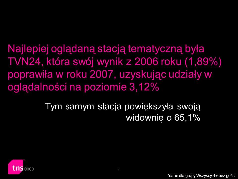 18 W 2007 roku najwięcej zarobił Polsat, przyciągając 2,25 mld zł z budżetów reklamowych Tym samym reklamodawcy wydali w Polsacie 23,5% wszystkich wydatków poniesionych w ubiegłym roku na reklamę telewizyjną *dane cennikowe bez uwzględnienia rabatów z okresu 1.01-30.12.2006 oraz 1.01-30.12.2007