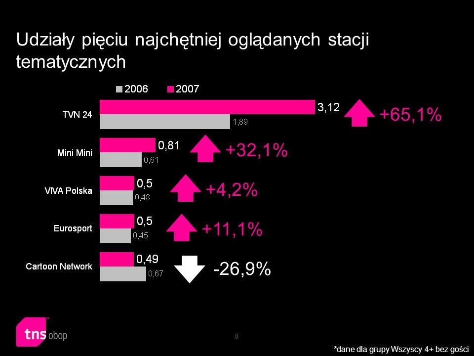 8 Udziały pięciu najchętniej oglądanych stacji tematycznych +4,2% +32,1% +11,1% +65,1% -26,9% *dane dla grupy Wszyscy 4+ bez gości
