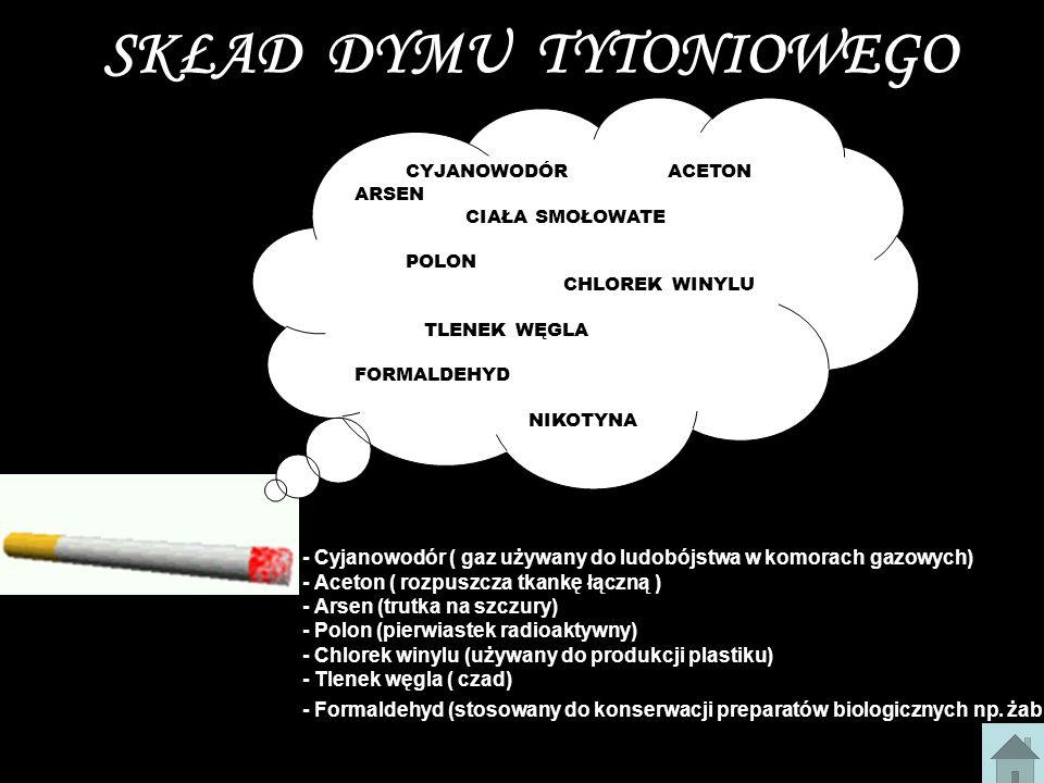 SKŁAD DYMU TYTONIOWEGO CYJANOWODÓRACETON ARSEN CIAŁA SMOŁOWATE POLON CHLOREK WINYLU TLENEK WĘGLA FORMALDEHYD NIKOTYNA - Cyjanowodór ( gaz używany do ludobójstwa w komorach gazowych) - Aceton ( rozpuszcza tkankę łączną ) - Arsen (trutka na szczury) - Polon (pierwiastek radioaktywny) - Chlorek winylu (używany do produkcji plastiku) - Tlenek węgla ( czad) - Formaldehyd (stosowany do konserwacji preparatów biologicznych np.