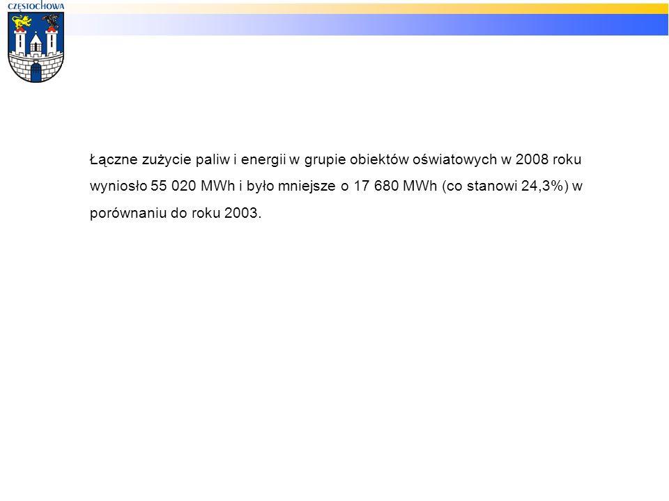 Łączne zużycie paliw i energii w grupie obiektów oświatowych w 2008 roku wyniosło 55 020 MWh i było mniejsze o 17 680 MWh (co stanowi 24,3%) w porównaniu do roku 2003.