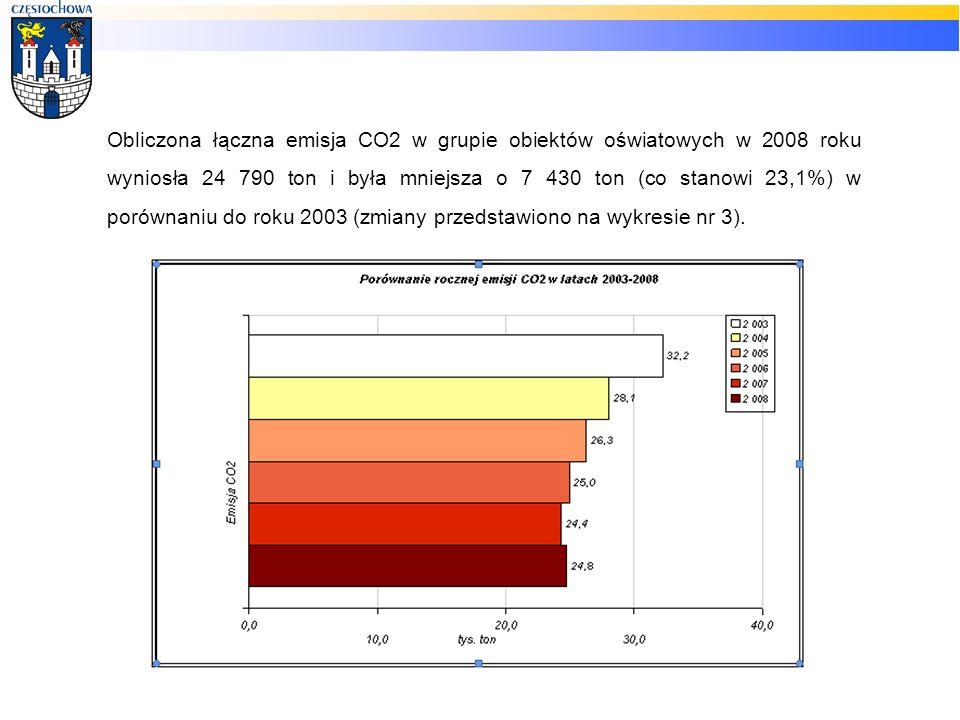 Obliczona łączna emisja CO2 w grupie obiektów oświatowych w 2008 roku wyniosła 24 790 ton i była mniejsza o 7 430 ton (co stanowi 23,1%) w porównaniu do roku 2003 (zmiany przedstawiono na wykresie nr 3).