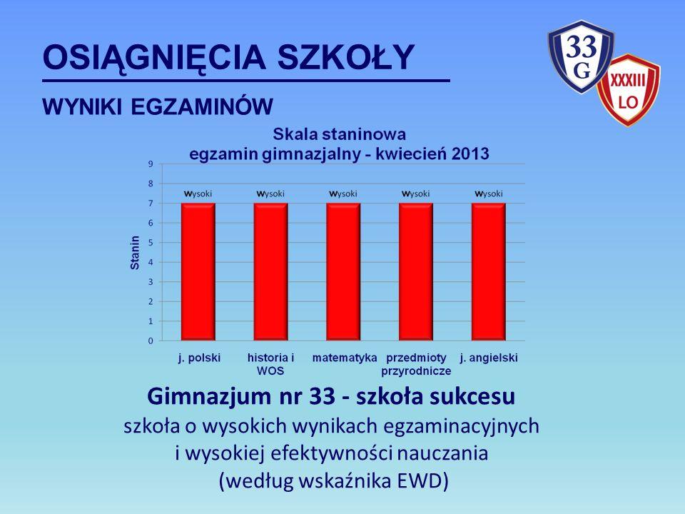 OSIĄGNIĘCIA SZKOŁY WYNIKI EGZAMINÓW Gimnazjum nr 33 - szkoła sukcesu szkoła o wysokich wynikach egzaminacyjnych i wysokiej efektywności nauczania (wed