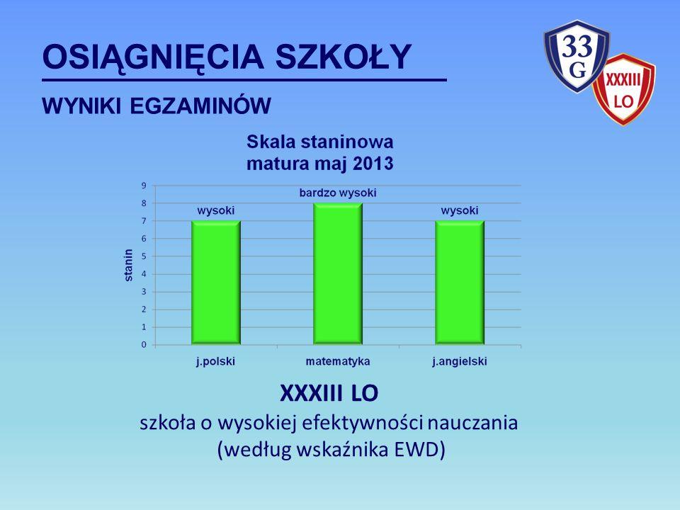 OSIĄGNIĘCIA SZKOŁY WYNIKI EGZAMINÓW XXXIII LO szkoła o wysokiej efektywności nauczania (według wskaźnika EWD)