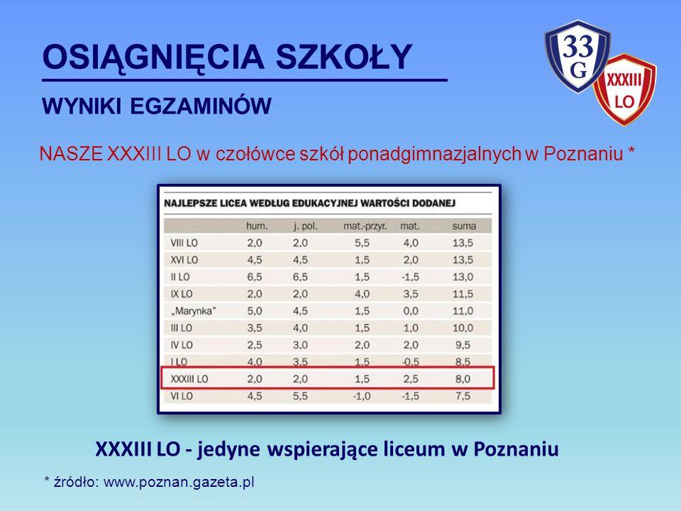 * źródło: www.poznan.gazeta.pl NASZE XXXIII LO w czołówce szkół ponadgimnazjalnych w Poznaniu * OSIĄGNIĘCIA SZKOŁY WYNIKI EGZAMINÓW XXXIII LO - jedyne