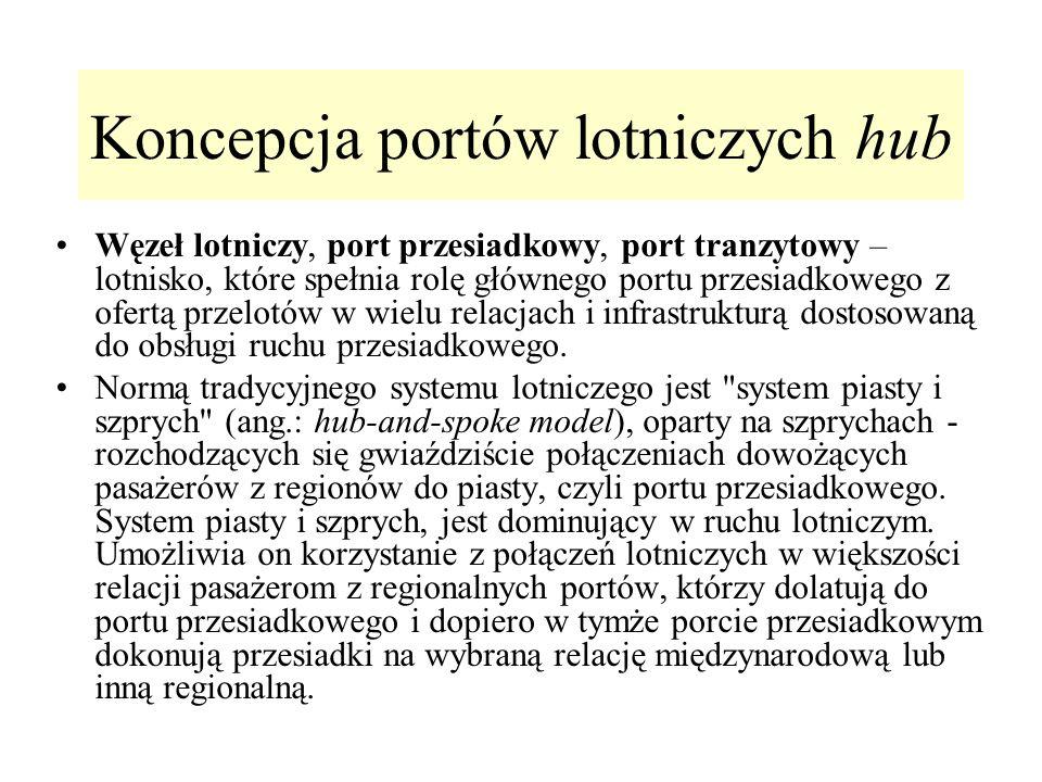 Koncepcja portów lotniczych hub Węzeł lotniczy, port przesiadkowy, port tranzytowy – lotnisko, które spełnia rolę głównego portu przesiadkowego z ofer