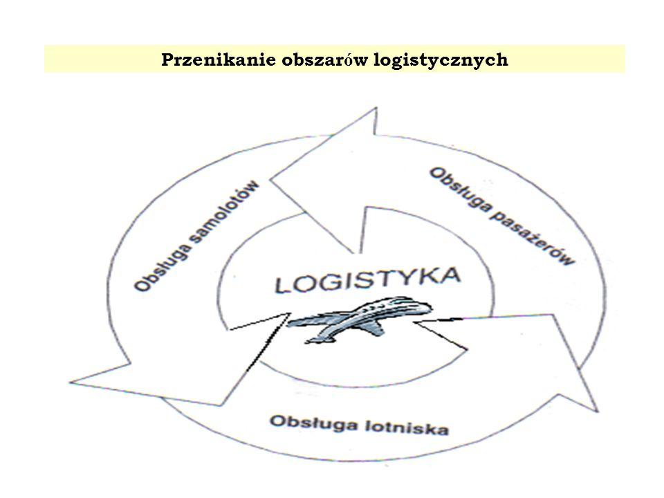 Przenikanie obszar ó w logistycznych