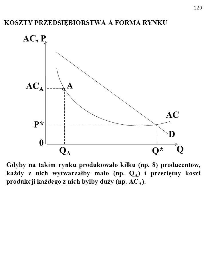 119 KOSZTY PRZEDSIĘBIORSTWA A FORMA RYNKU AC = h(Q) Oto rynek z ogromnymi korzyściami skali. Nie da się tu sprzedać więcej niż Q*, bo cena nie może sp
