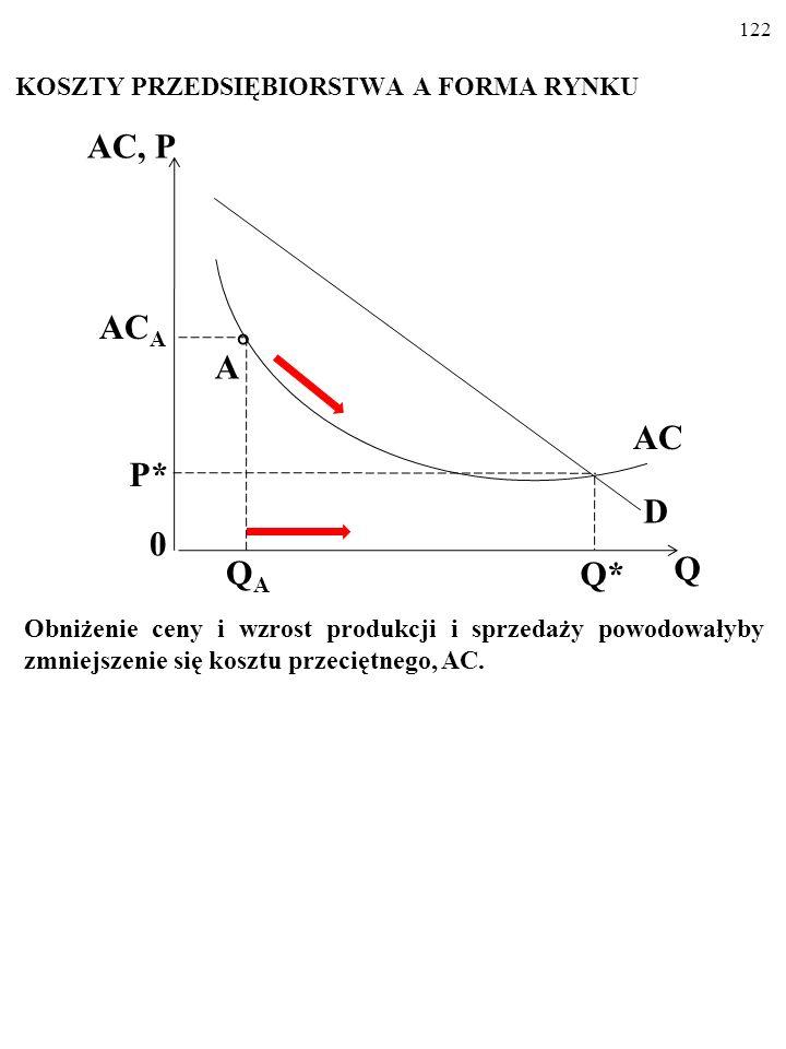 121 KOSZTY PRZEDSIĘBIORSTWA A FORMA RYNKU W dodatku wszyscy oni wytwarzaliby na stromo opadającej części linii kosztu przeciętnego, AC… AC, P 0 Q* Q AC P* D AC A QAQA A
