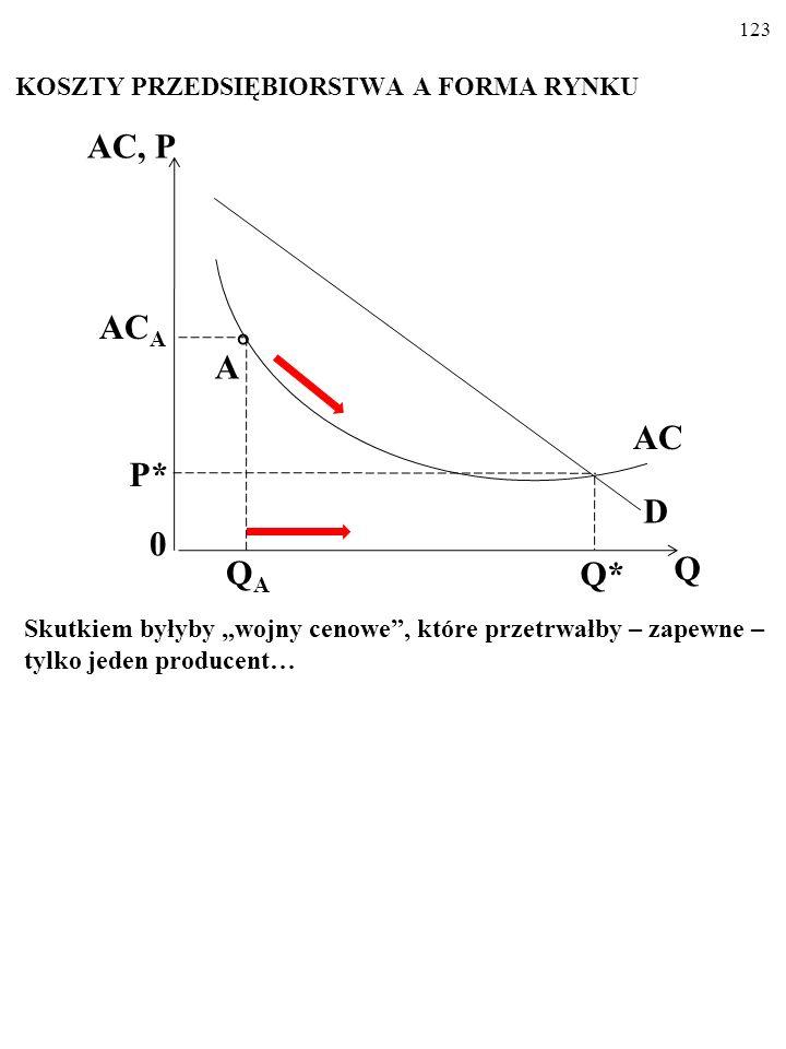 122 KOSZTY PRZEDSIĘBIORSTWA A FORMA RYNKU Obniżenie ceny i wzrost produkcji i sprzedaży powodowałyby zmniejszenie się kosztu przeciętnego, AC. AC, P 0